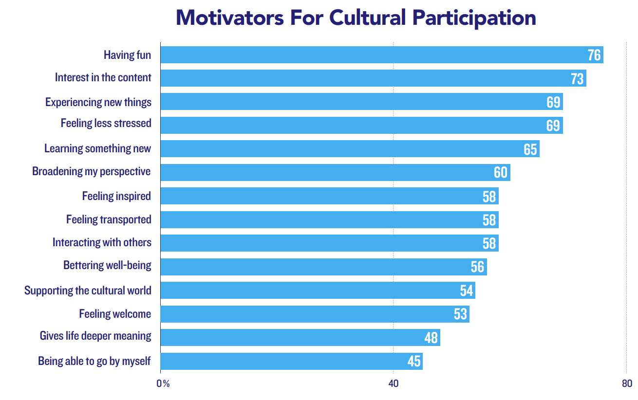"Key motivators for cultural participation include ""having fun"""
