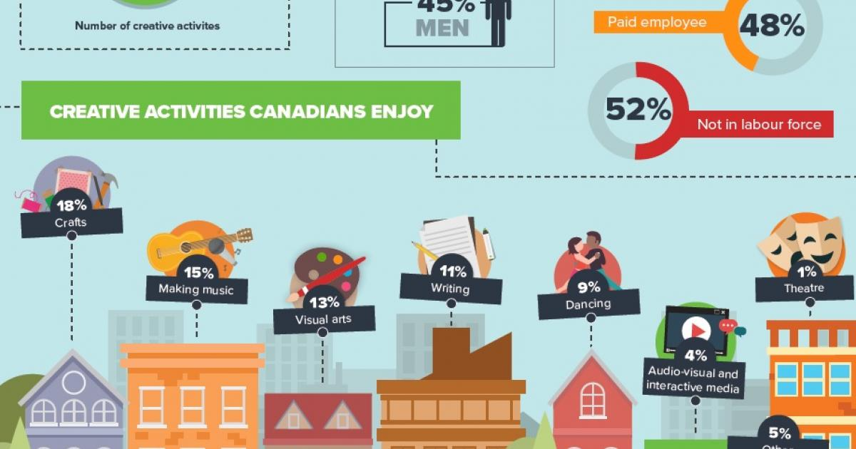 Arts Research: Statistics Canada General Social Survey 2016