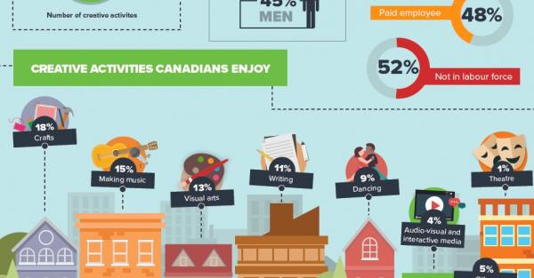 Link to Arts Research: Statistics Canada General Social Survey 2016